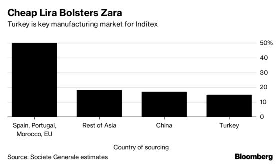 Turkish Lira's Plunge Brings Cost Relief for Zara Owner