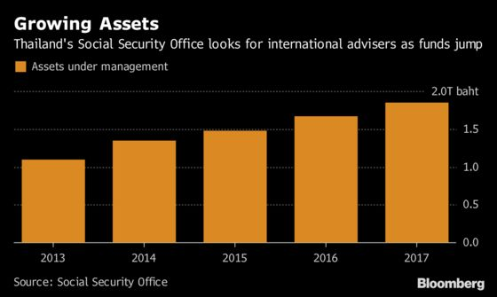 Wanted: Foreign Adviser for Thailand's $54 Billion Pension Fund