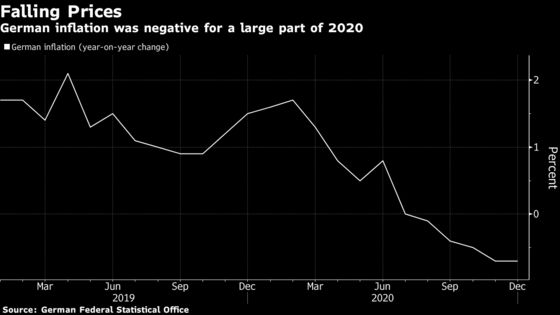 German Inflation Will Turn Positive in January, Bundesbank Says