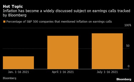 Fed Has a Sunny View of Inflation While Companies See the Clouds