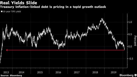 Negative Real Yields Show Bond Traders' Growth Worries Deepening
