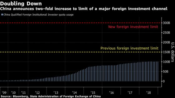 China Doubles Foreign Investment Limit in Further Opening