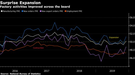 China's Manufacturing Is Back in Expansion