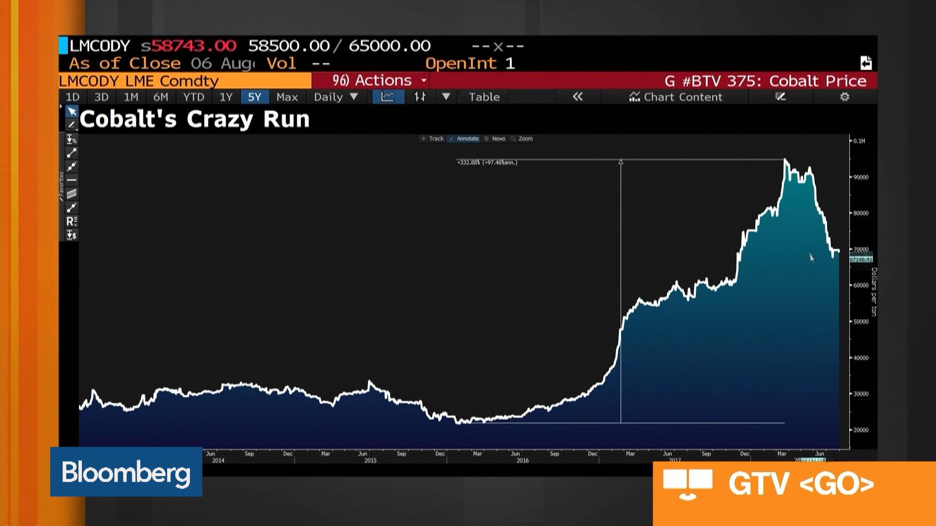 COB:ASE Stock Quote - Cobalt Blue Holdings Ltd - Bloomberg