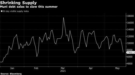 Municipal Market Sales Slacken, Raising Supply Alarms