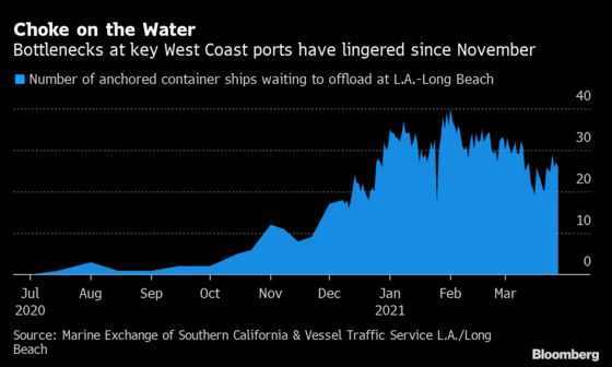 The World's Other Major Shipping Pileup Is Still Clogging Trade