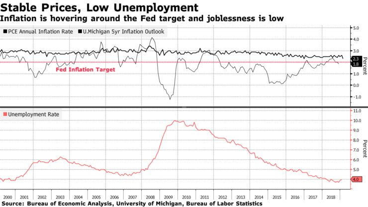 Inflation is hovering around the Fed target and joblessness is low