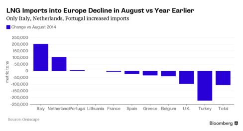 Chart showing changes in LNG imports in August vs year earlier