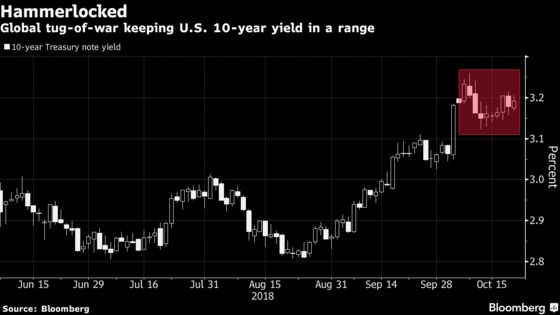 Treasury Yields Hammerlocked as Fed Optimism Meets Global Risks