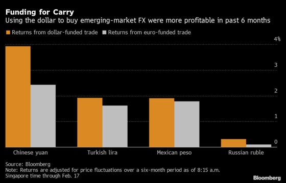 Carry Traders Clash Over Which Major Currency Has Most to Lose
