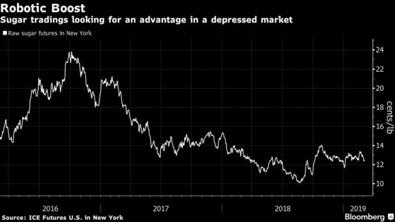 Struggling Sugar Giants Turn to Machines for a Trading Edge