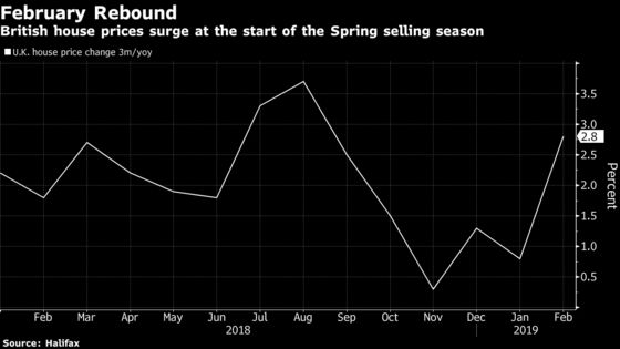 U.K. House Prices Rebound With Near 6% Surge in February