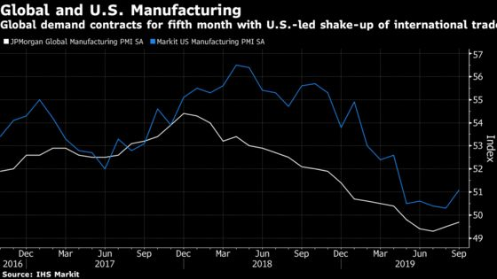 Global Manufacturing Shrinks for a Fifth Month on Export Slump