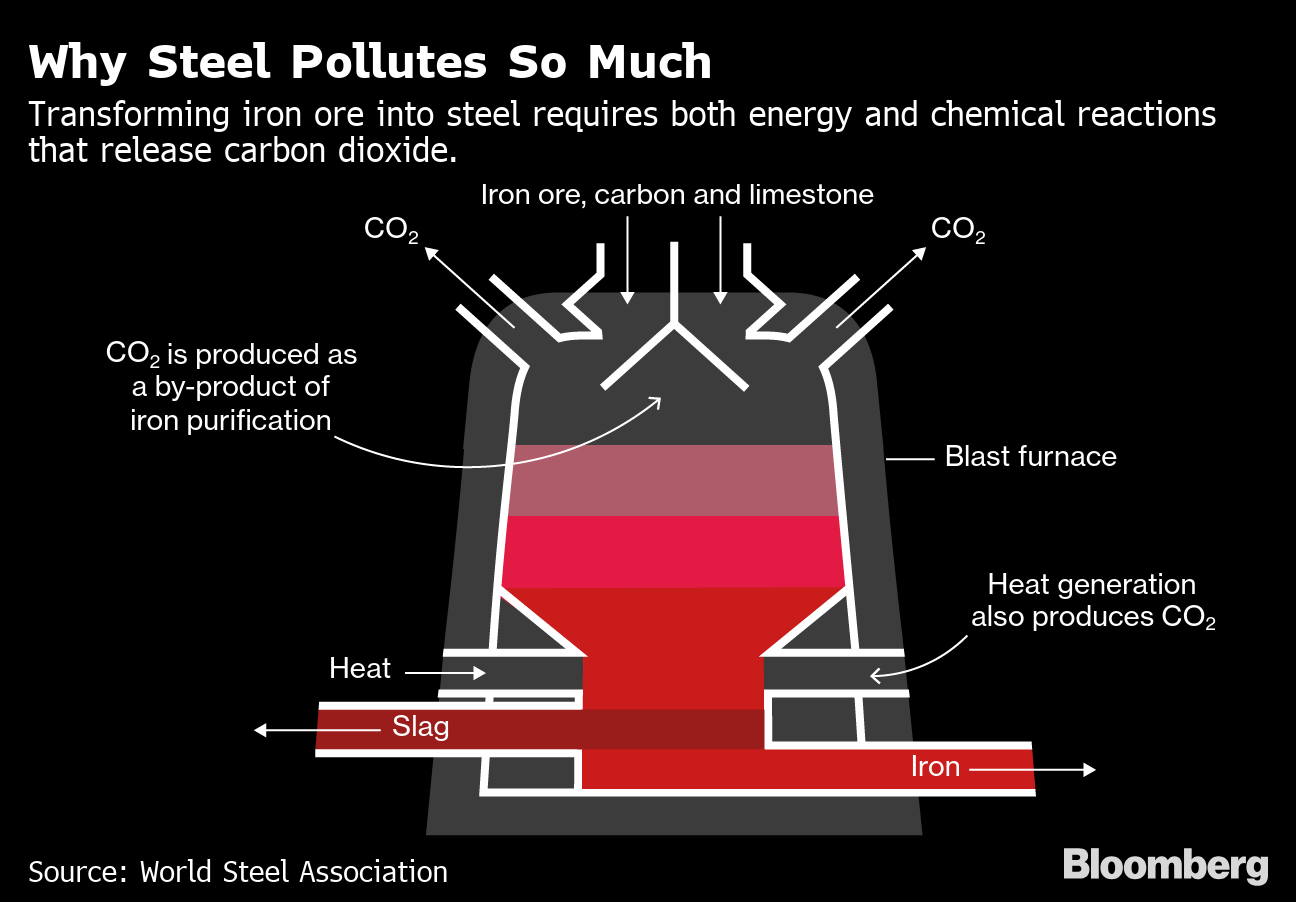 Steelmakers Are Next in the Crosshairs as Climate Pressure Grows
