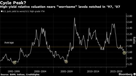 Junk-Bond Valuations Hark Back to 1997 Bubble, Pre-Lehman Heyday