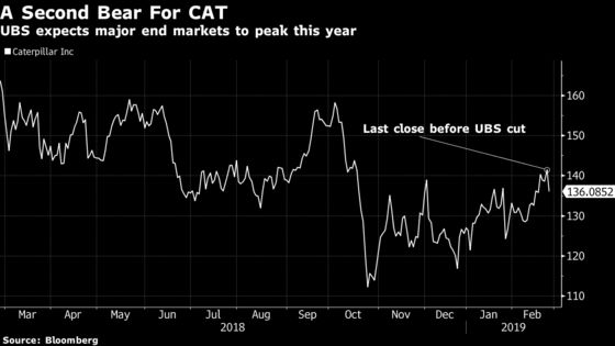Caterpillar Downgraded as UBS Sees End Market 'Peak' in 2019
