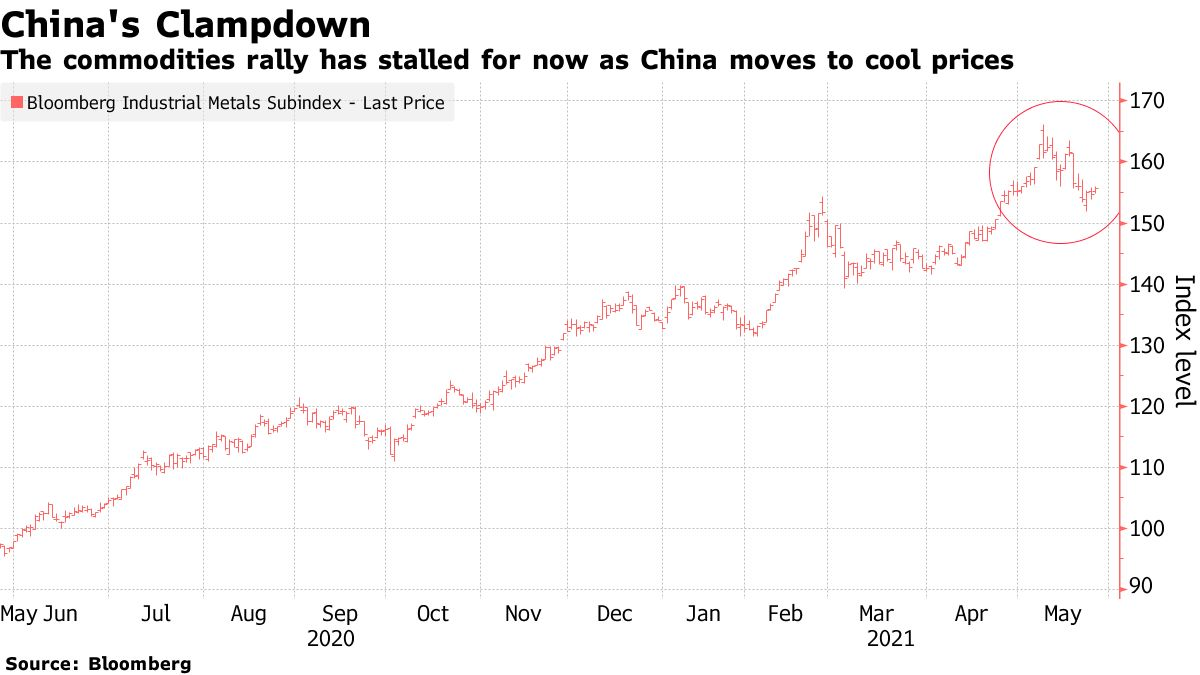 The commodities rally has stalled for now as China moves to cool prices