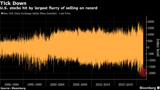 Record Burst of Selling Hit Just Before Nasdaq's Morning Bounce