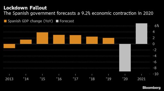Spanish Government Forecasts 9.2% GDP Contraction in 2020