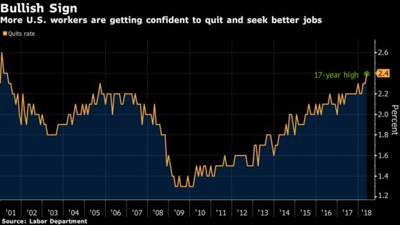 U.S. Job Openings Eased From a Record to 6.64 Million in May