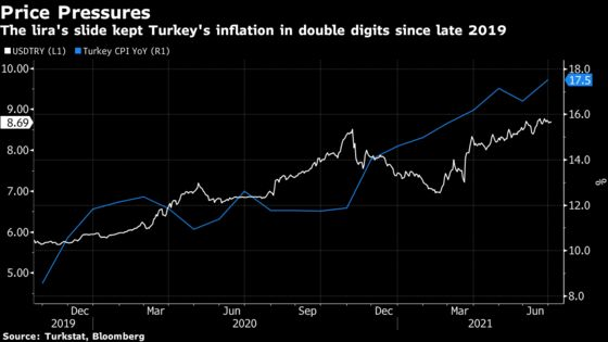 Turkish Inflation Soars in Blow to Erdogan's Rate-Cut Hopes