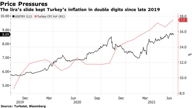 The lira's slide kept Turkey's inflation in double digits since late 2019