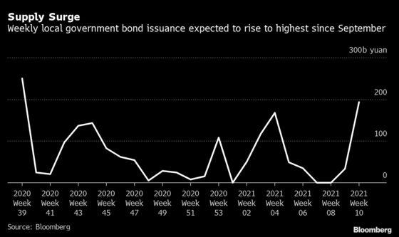 China's Bond Market Faces Demand Test as Refinancing Surge Looms