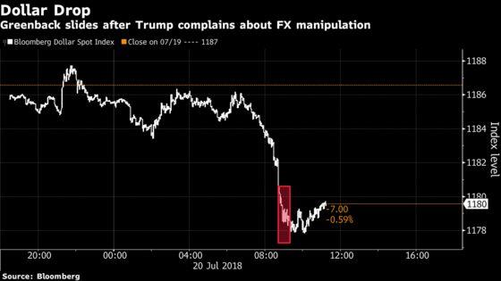 Dollar in 'Dangerous Territory'AfterTrump Blasts China, EU on FX