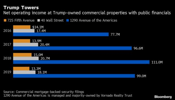Trump's Net Worth Has Declined $300 Million in the Past Year