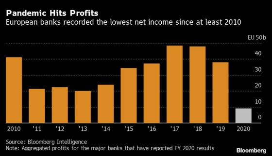 Europe's Banks Had Their Worst Year in a Decade Amid Pandemic