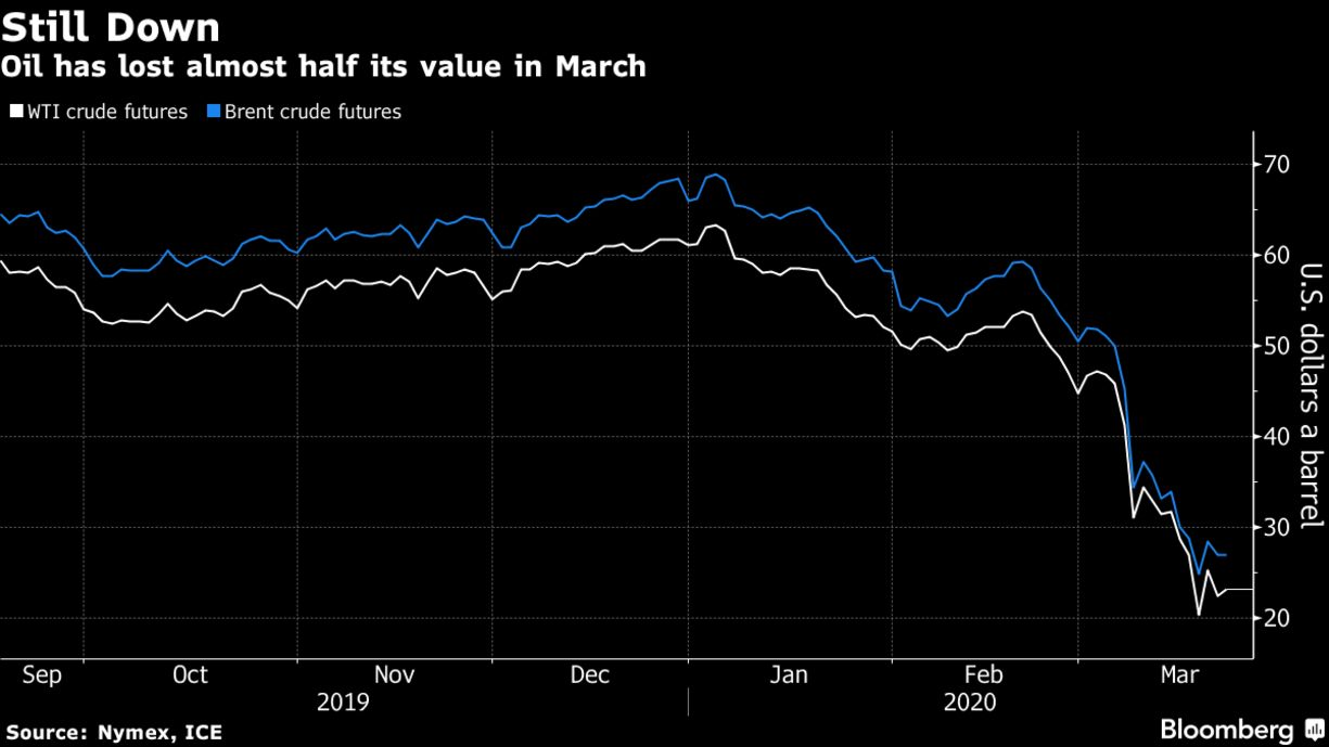 Oil has lost almost half its value in March