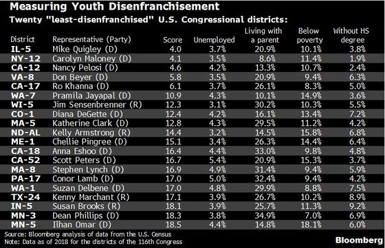 The Bronx Is Home to Nation's Worst Economy for Young People