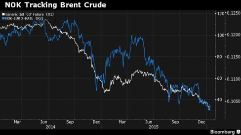 NOK Tracking Brent Crude