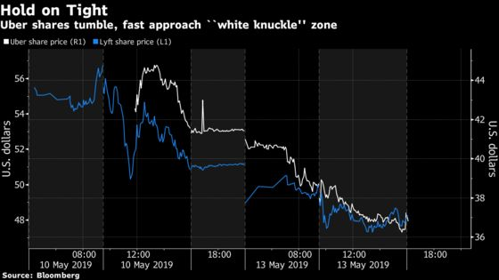 Uber Shares Are Quickly Approaching 'White Knuckle' Territory