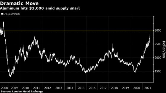 Aluminum Hits $3,000 for First Time in 13 Years on Supply Snarl