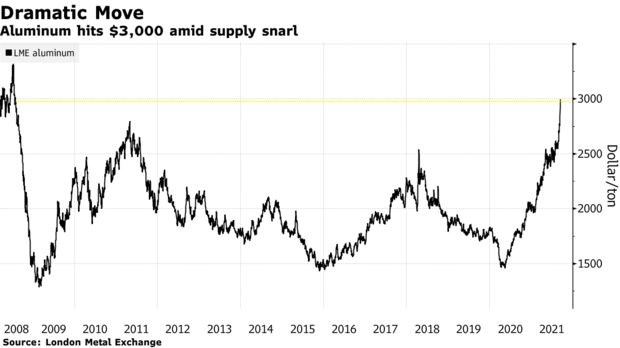 Aluminum hits $3,000 amid supply snarl