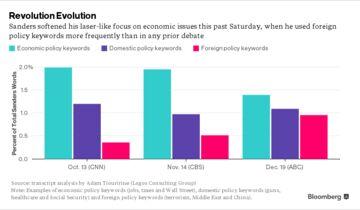 Sanders shift chart