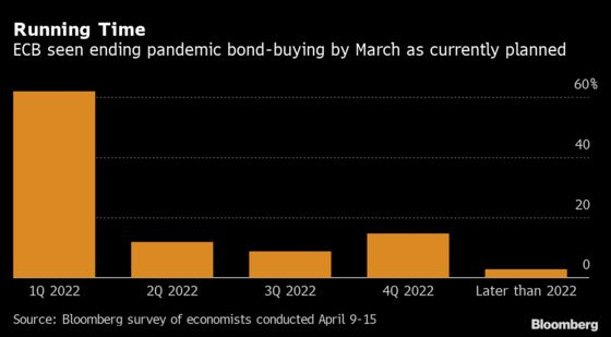 ECB Seen Slowing Bond-Buying by July as Vaccinations Pick Up