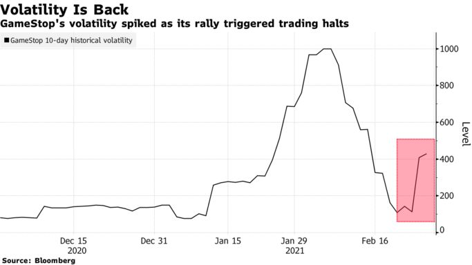 GameStop's volatility spiked as its rally triggered trading halts