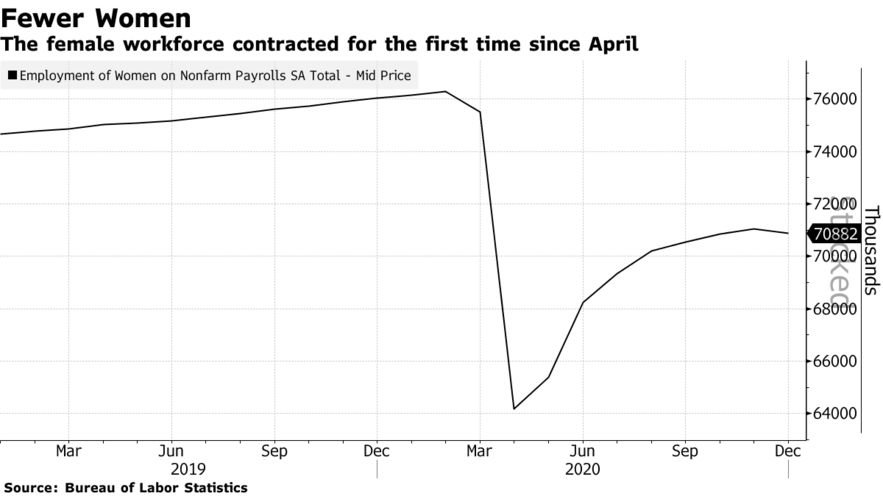 The female workforce contracted for the first time since April