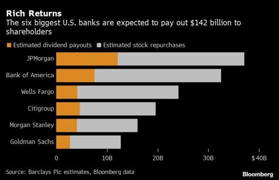 JPMorgan Leads Banks Set to Return $142 Billion to Shareholders