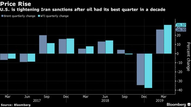 U.S. is tightening Iran sanctions after oil had its best quarter in a decade