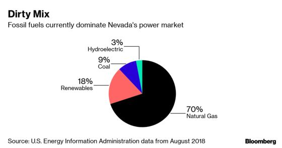 Nevada Aims to Rid Its Grid of Fossil Fuels