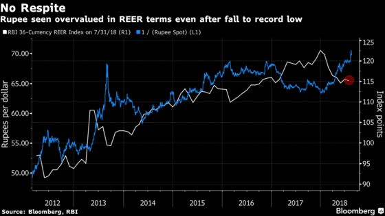 Rupee Caps Biggest Monthly Fall in 3 Years; Slides to Record