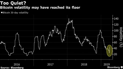 Bitcoin volatility may have reached its floor