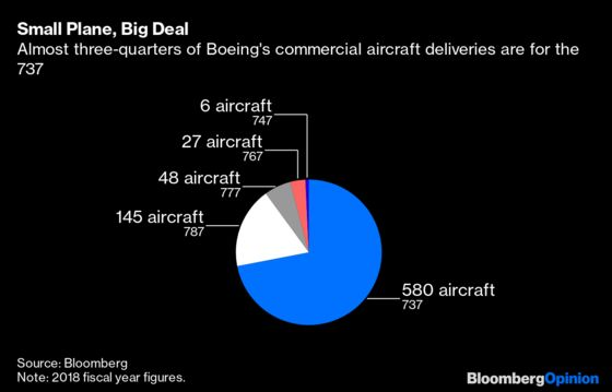 Boeing Without 737s Is Like Coke Without Soda