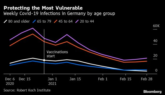 Germany's Slow Covid Vaccine Campaign Is Starting to Bear Fruit