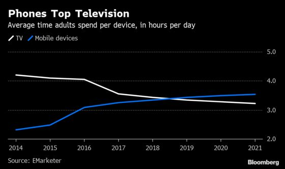 Americans Are Now Spending More Time on Devices Than Watching TV