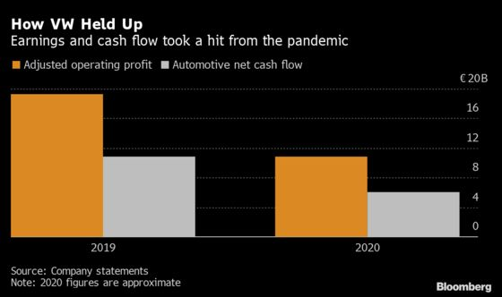 VW Posts $12.2 Billion Profit in Show of Pandemic Resilience