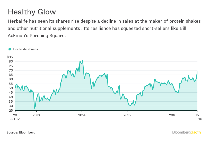 Trying To Follow Bill Ackman's Herbalife Short? Good Luck